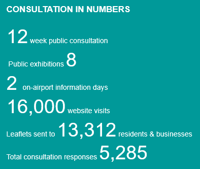 Consultation in numbers